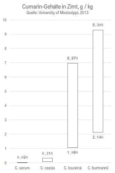 Studie der University of Mississippi von 2013 über den Gehalt von Cumarin in Zimt verschiedener Ursprünge.