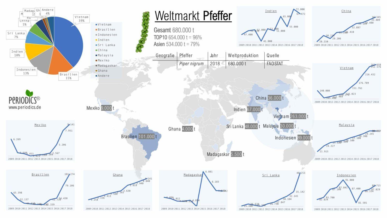 "<span itemprop=""name"">Weltmarkt Pfeffer – Infografik (de_DE)</span>"
