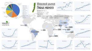 Мировой рынок перца черного - Инфографика (ru_RU)