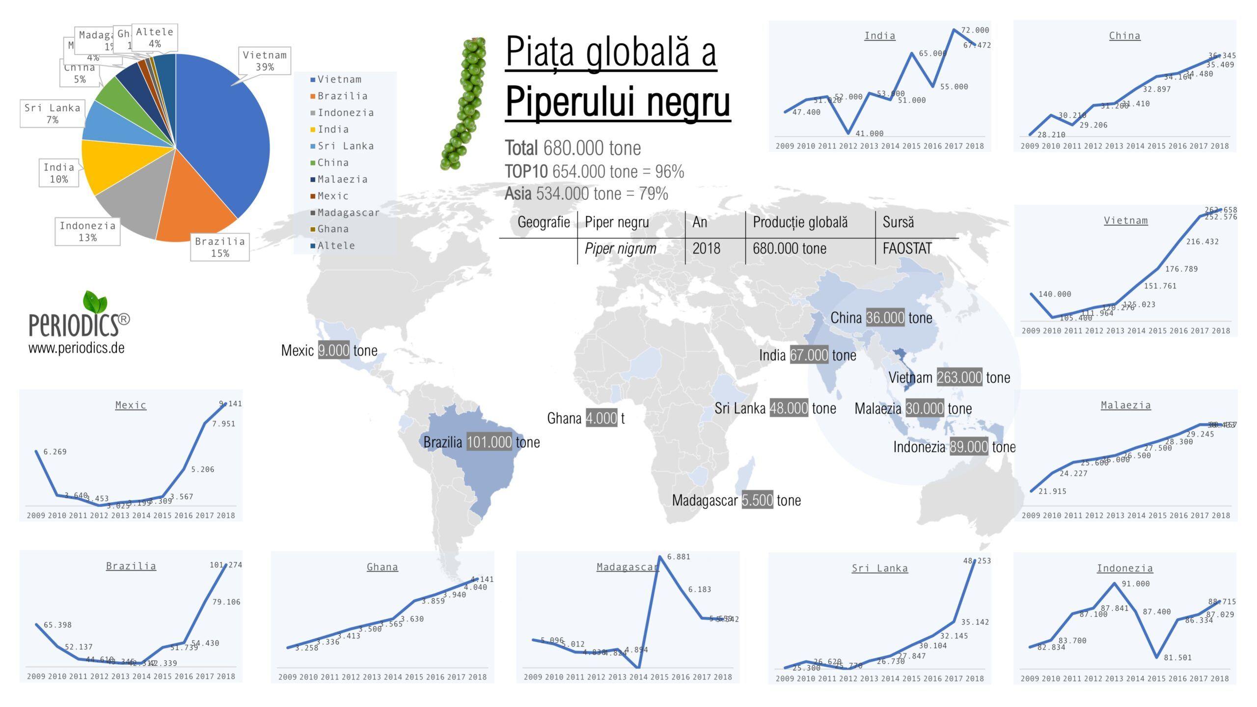 "<span itemprop=""name"">Piata globala a piperului negru – Infografic (ro_RO)</span>"